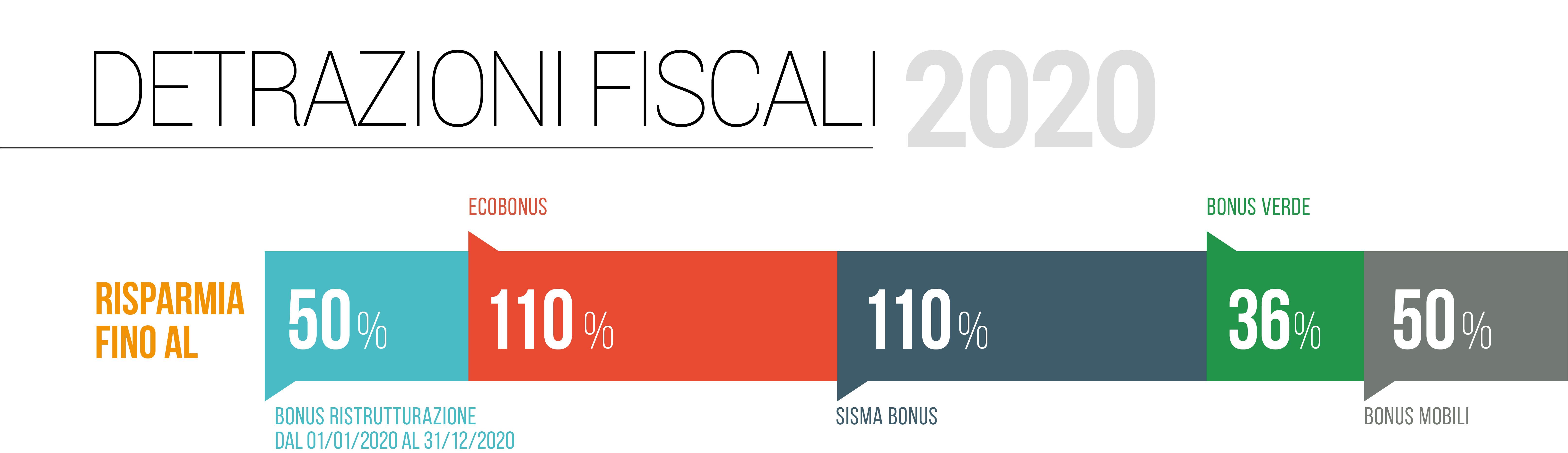Decreto Rilancio ed Ecobonus110% : tutte le Novità! | FacileRistrutturare.it