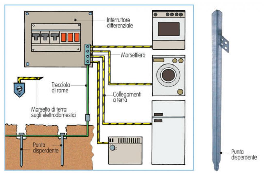 quadro elettrico differenziale salvavita schema